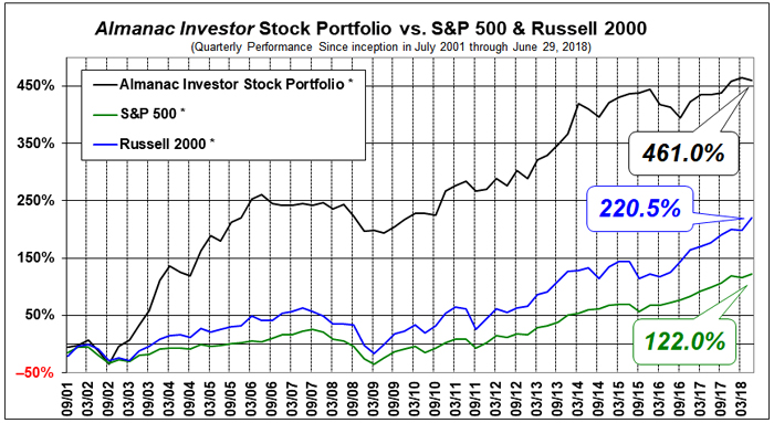 Almanac Investor Stock Portfolio Performance since Inception in July 2001