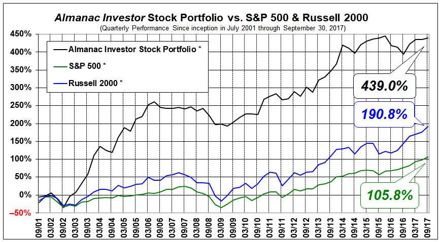 Almanac Investor Stock Portfolio Performance since Inception