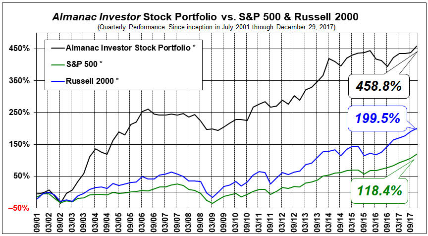 Almanac Investor Performance since Inception (July 2001)