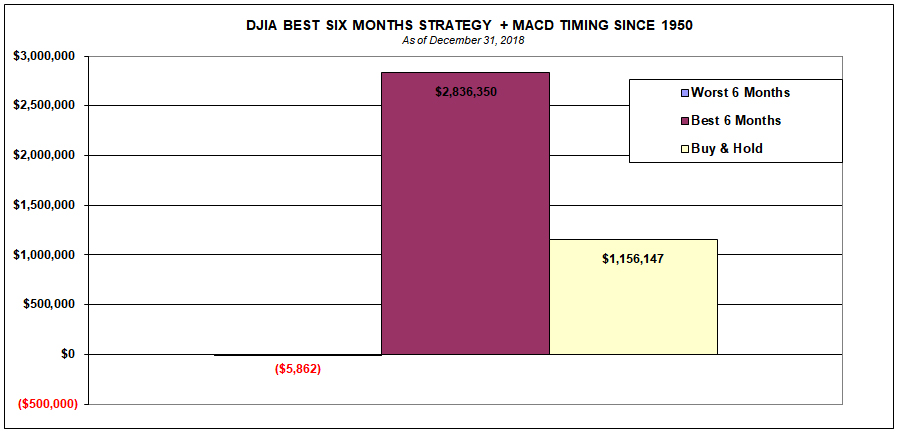 DJIA BEST SIX MONTHS STRATEGY + MACD TIMING SINCE 1950