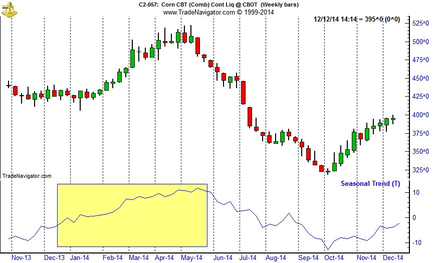 [Corn (C) Bars and Seasonal Pattern Chart (Weekly Data Nov 2013 – December 9, 2014)]