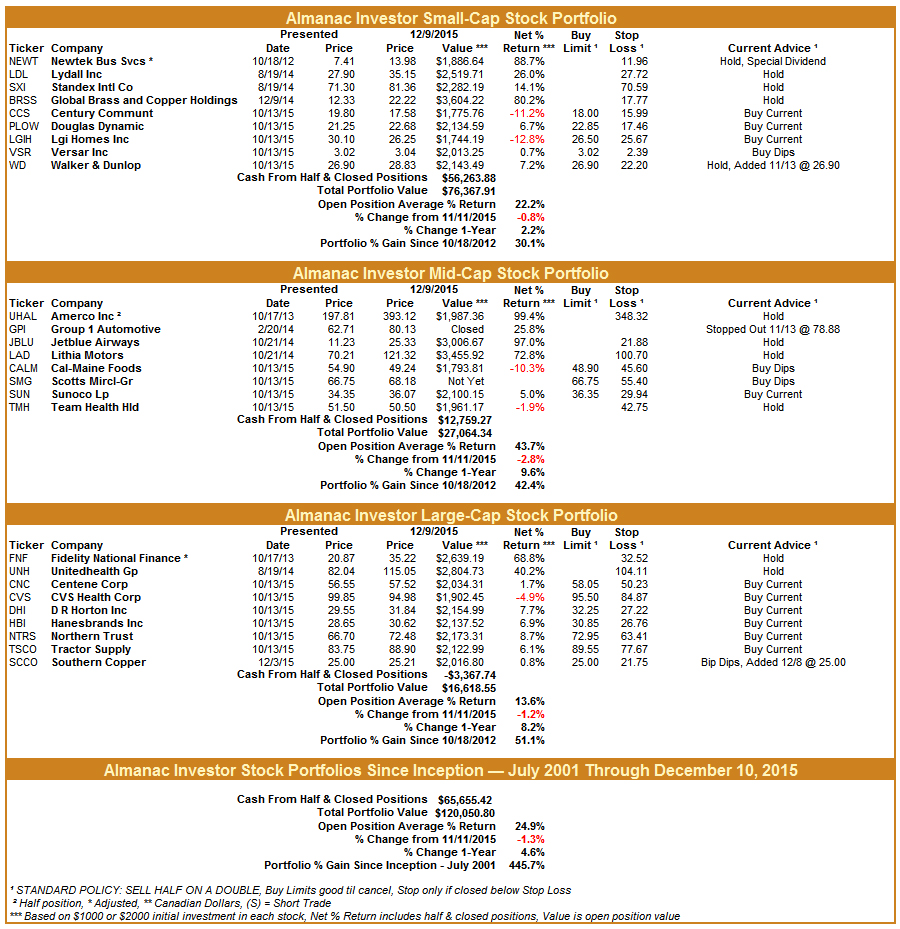 [Almanac Investor Stock Portfolio – December 10, 2015 Closes]
