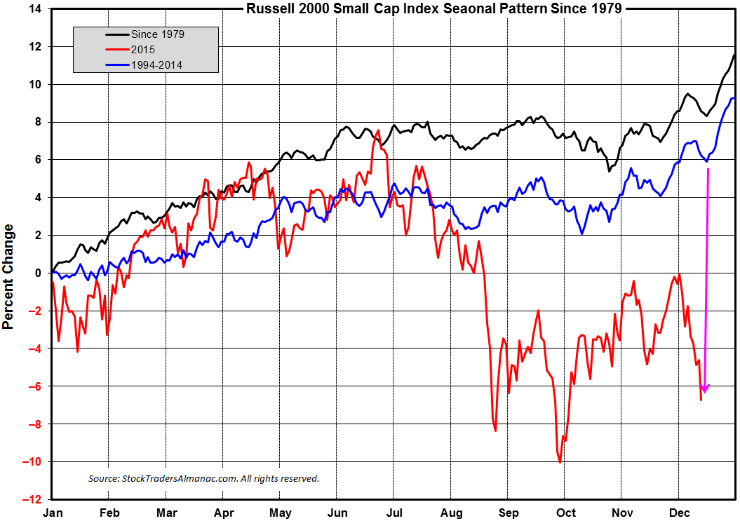 [Russell 2000 Small Cap 1-Year Patter V 2015]