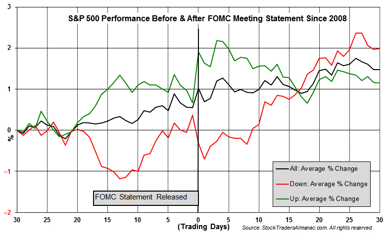 [S&P 500 Performance 30 Days Before and After Fed Meeting]