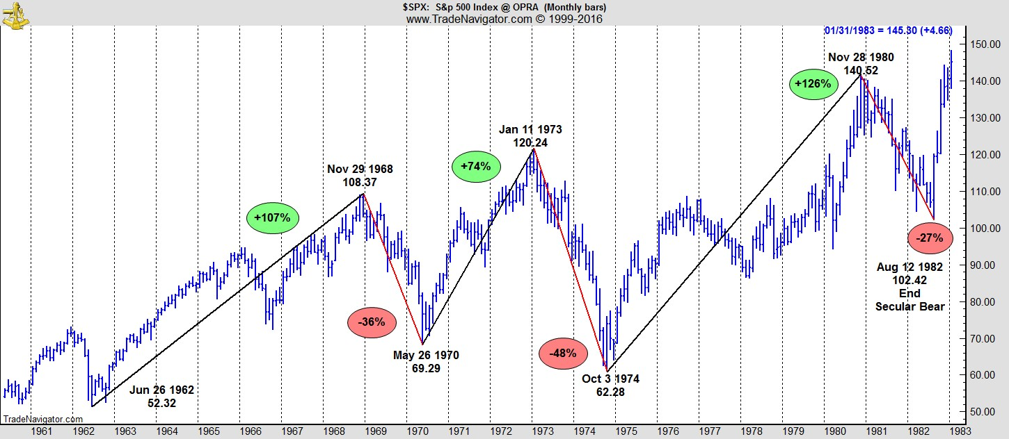 [CHART of S&P 1982]