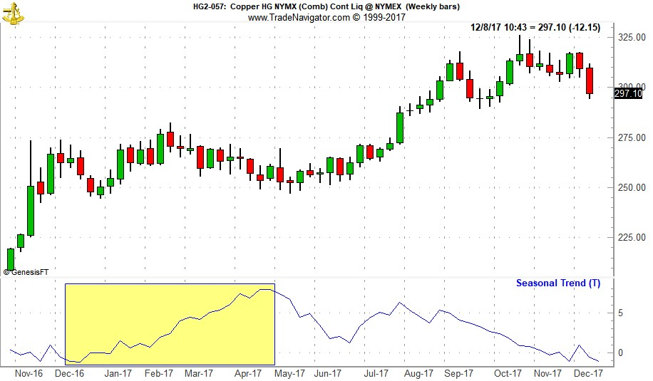 [Copper (HG) Bars and Seasonal Pattern Chart (Weekly Data December 2016 – December 7, 2017)]