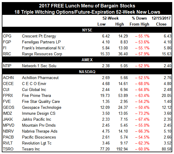 [Free Lunch 2017 Table]