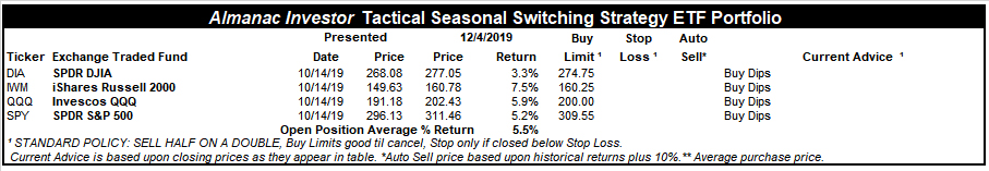 [Almanac Investor Tactical Switching Strategy Portfolio – December 4, 2019 Closes]