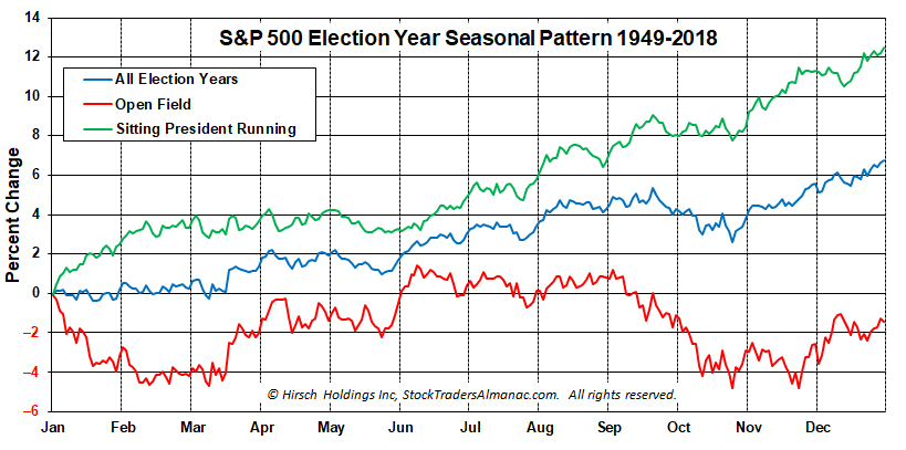 [Election Year Chart]