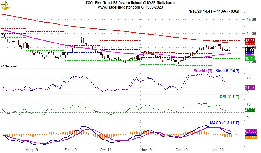 [First Trust Natural Gas (FCG) Daily Chart]