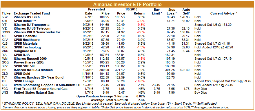 [Almanac Investor ETF Portfolio – January 7, 2016 Closes]