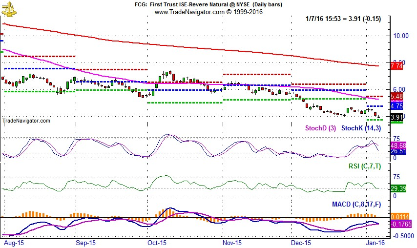 [First Trust ISE-Revere Natural Gas (FCG) Daily Chart]