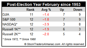 [Post-Election Year February Performance Table]
