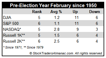 [Pre-Election Year February Performance Mini Table]