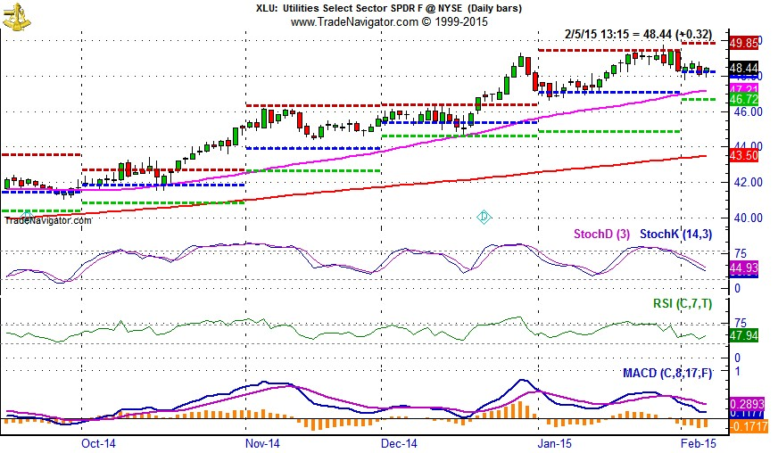 [SPDR Utilities (XLU) Daily Bar Chart]