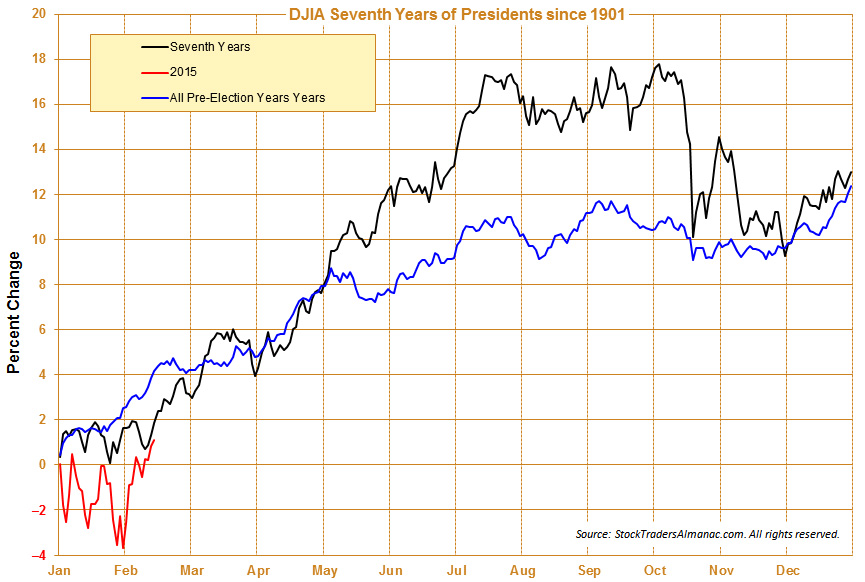 [DJIA 7th Year & Pre-Election Year Seasonal Pattern since 1901]