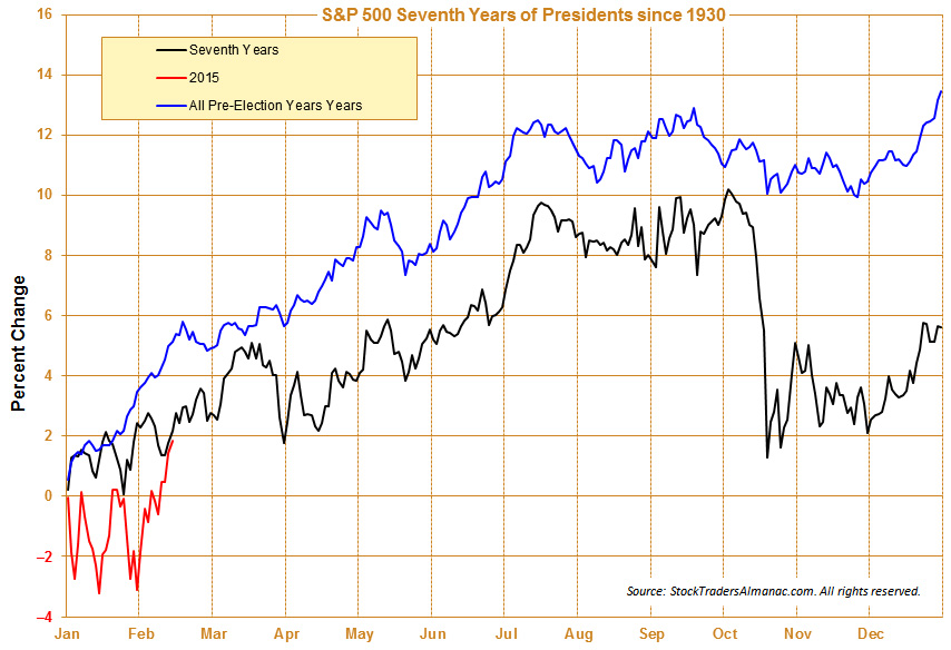 [S&P 500 7th Year & Pre-Election Year Seasonal Pattern since 1930]