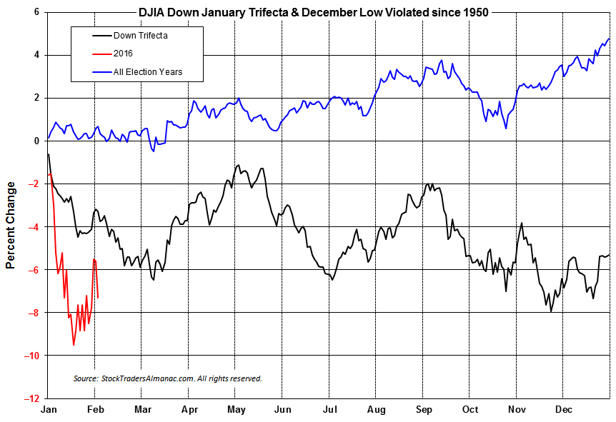 [DJIA Negative Trifecta Years Seasonal Pattern]