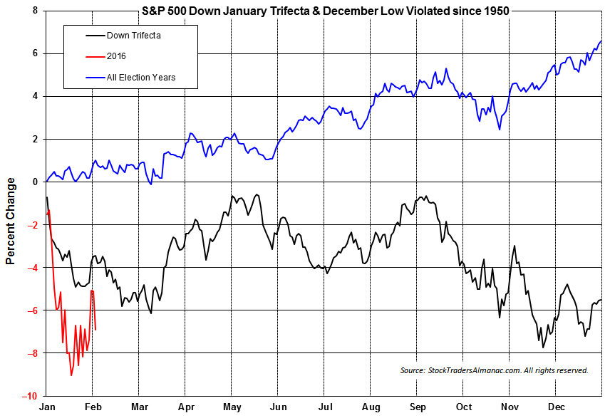 [S&P 500 Negative Trifecta Years Seasonal Pattern]