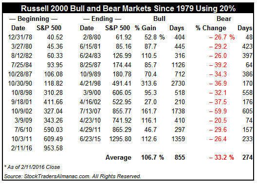 [Russell 2000 20% Bear Markets]