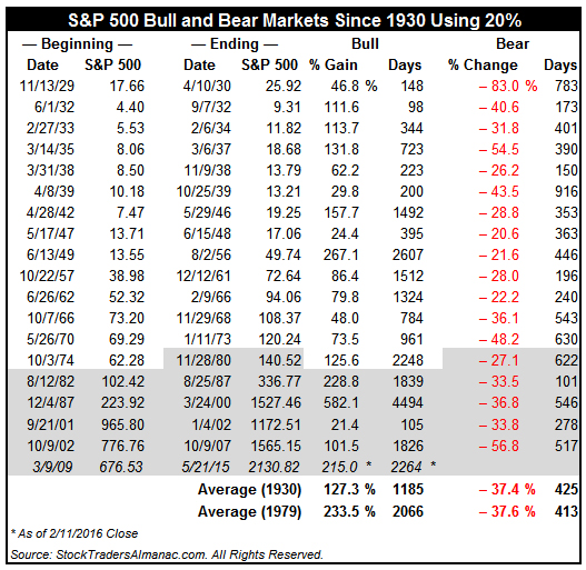 [S&P 500 20% Bear Markets]