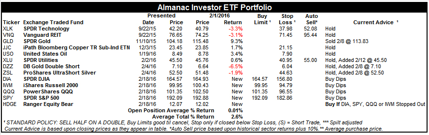 [Almanac Investor ETF Portfolio – February 17, 2016 Closing Prices]