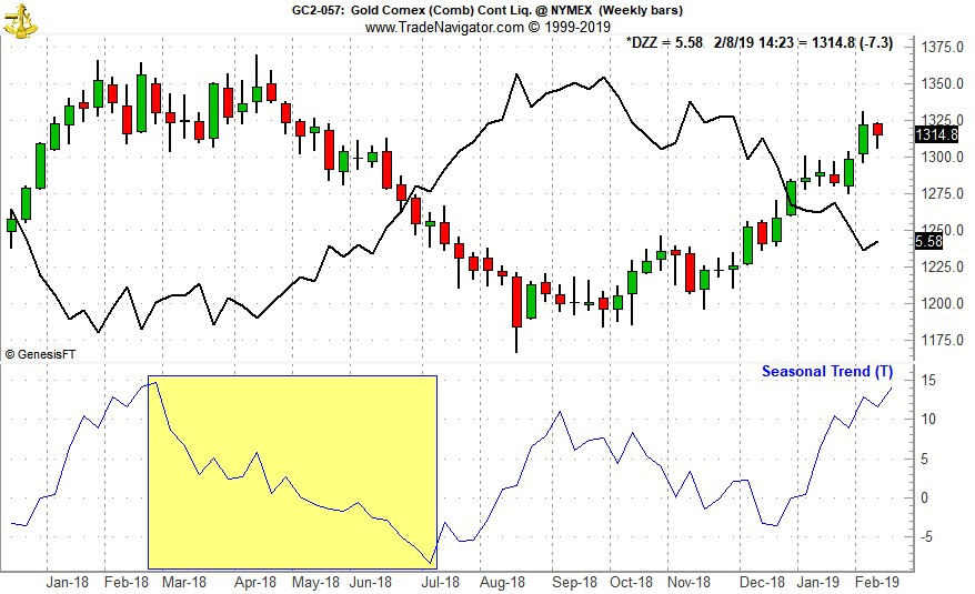 [Gold (GC) Weekly Bars (Pit Plus Electronic), PowerShares DB Gold Double Short (DZZ) Weekly Closes and Gold's 1-Yr Seasonal Pattern since 1975]