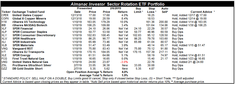[Almanac Investor Sector Rotation ETF Portfolio – February 6, 2019 Closes]