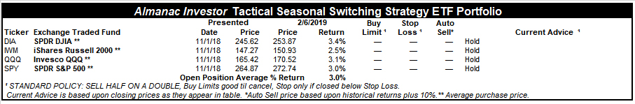 [Almanac Investor Tactical Seasonal Switching Strategy ETF Portfolio – February 6, 2019 Closes]