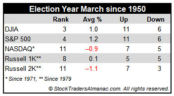 Election year March Performance table