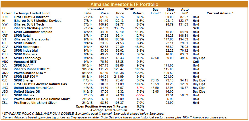 [Almanac Investor ETF Portfolio – March 2, 2015 Closes]