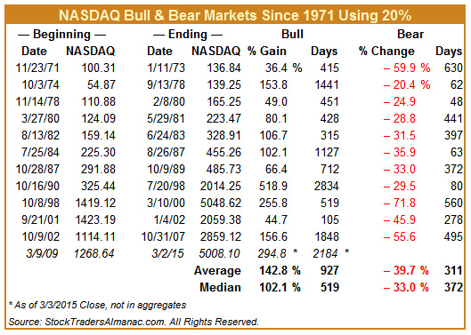 [NASDAQ Bull & Bear Markets since 1971]