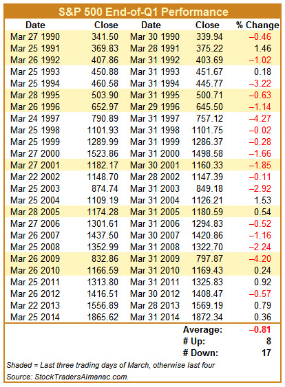 [Last Three or Four S&P 500 Trading Days in March]