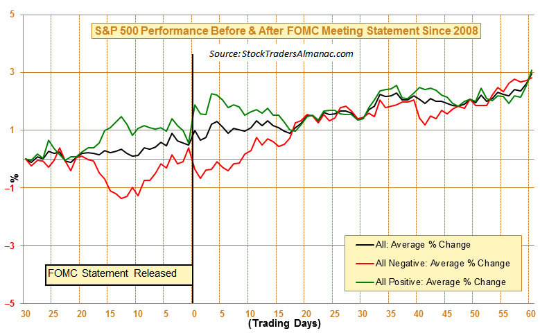 [S&P 500 Performance Before & After FOMC Meeting Statement since 2008]