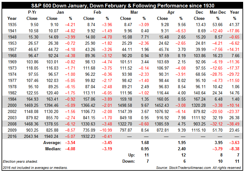 [S&P 500 Down January, Down February & Following Performance since 1930 Table]