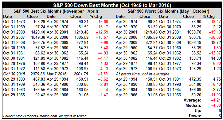 [S&P 500 Down Best Months Table]