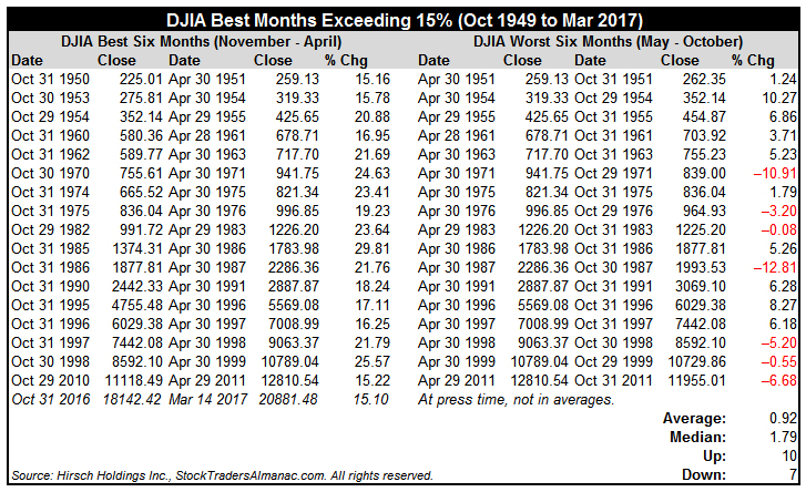 [DJIA Best Months Exceeding 15% Table]