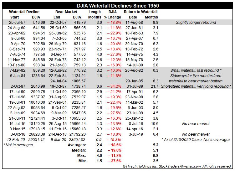 [DJIA Waterfall Declines since 1950 Table]