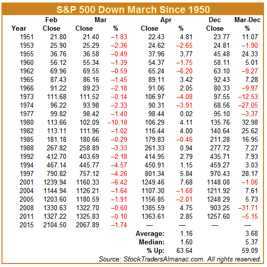 [S&P 500 Down March since 1950]