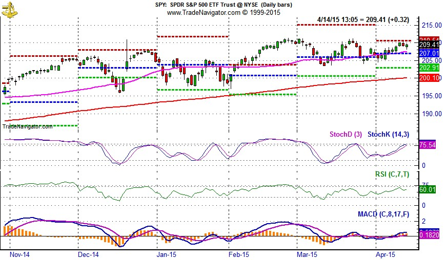 [SPDR S&P 500 (SPY) Daily Bar Chart]