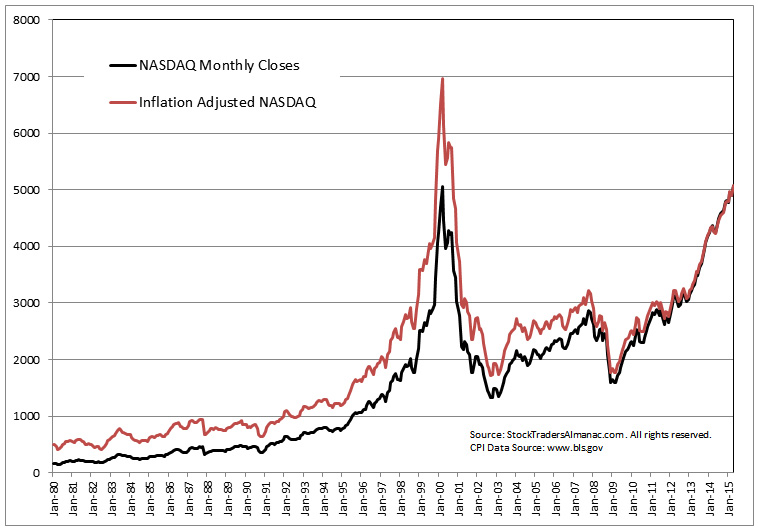 [Inflation Adjusted Chart]
