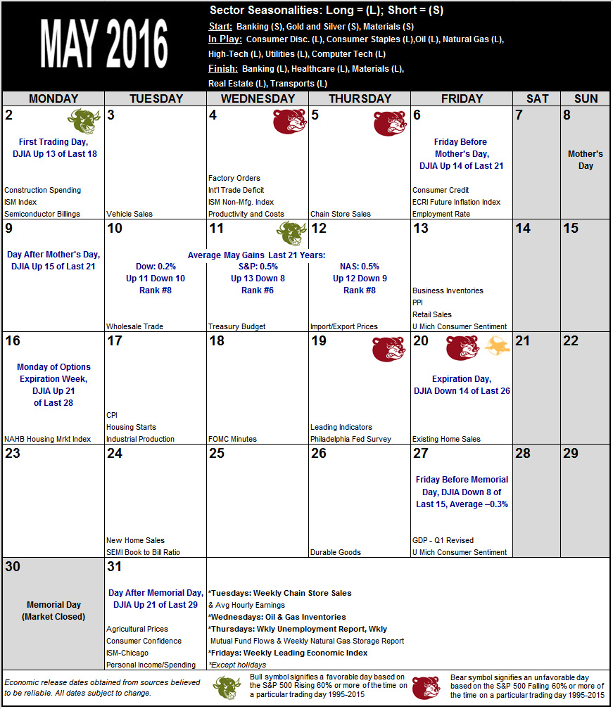 May 2016 Strategy Calendar