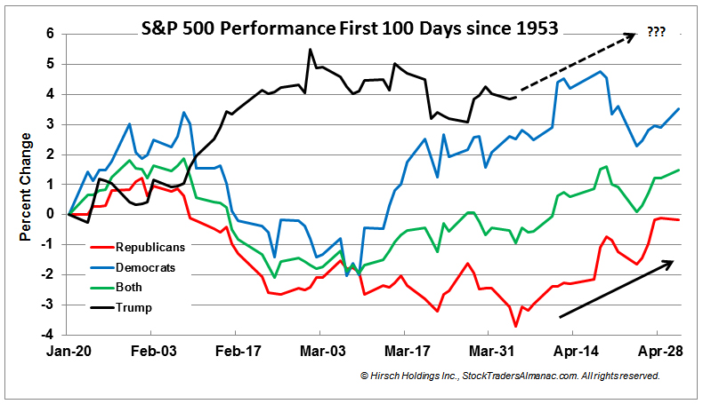 [S&P 500 Performance First 100 Days since 1953 Chart]