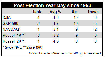 [Post-Election May Table]