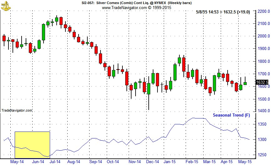 [Silver Continuous Contract Daily Bar Chart & 1-Yr Seasonal Pattern]