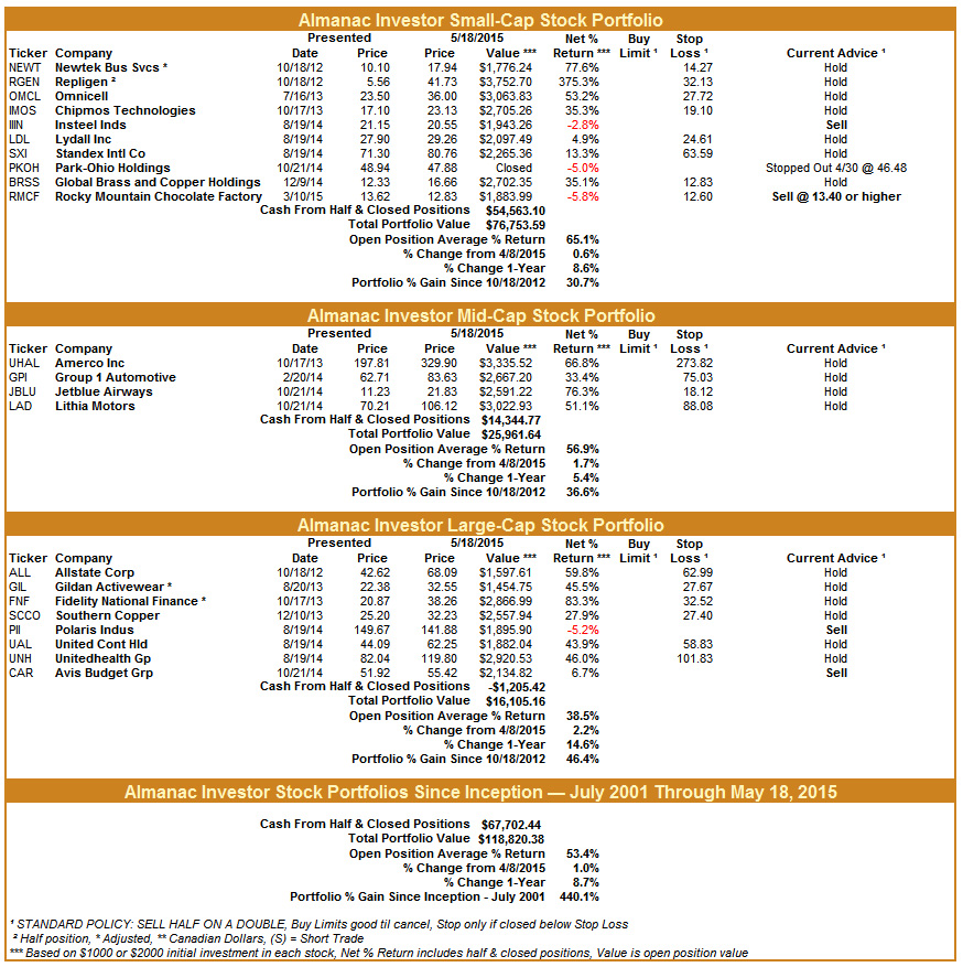 [Almanac Investor Stock Portfolios – May 18, 2015 Closes]