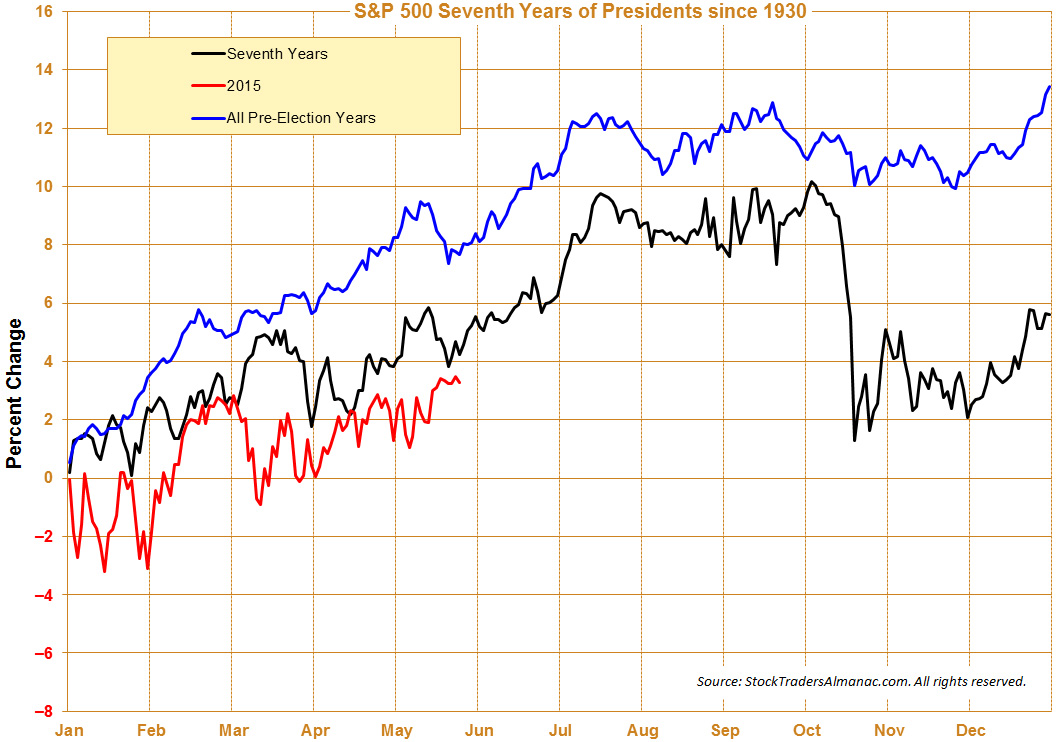 S&P Seasonal