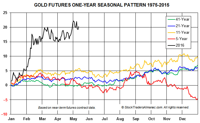 [Gold Continuous Contract Daily Bar Chart & 1-Yr Seasonal Pattern]