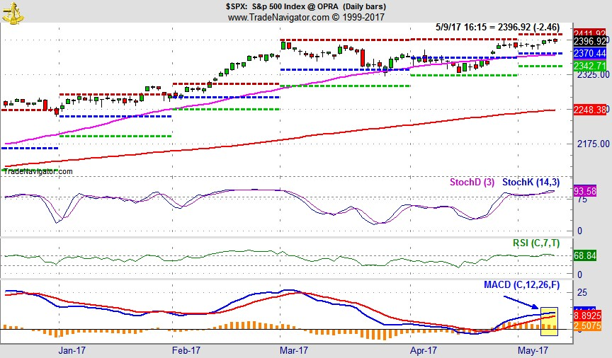 [S&P 500 Daily Bar Chart with MACD Sell Indicator]