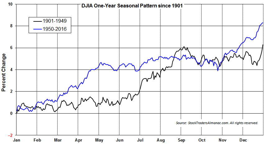 [DJIA 1 Year Pattern]
